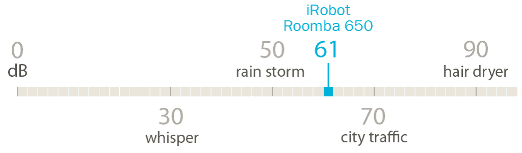 At 3' away, the Roomba 650 emits 61 dB of sound.