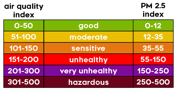 air quality index - PM 2.5 particulate matter index