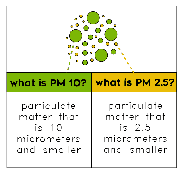Particulate Matter explained - air purifier reviews