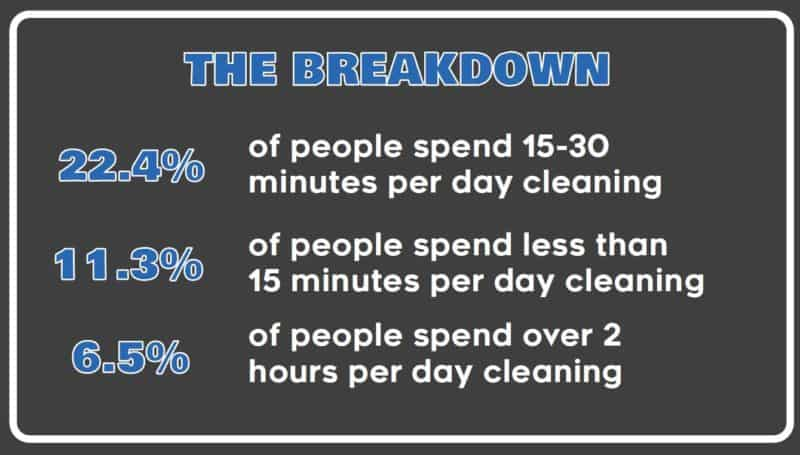 How much time do people spend cleaning